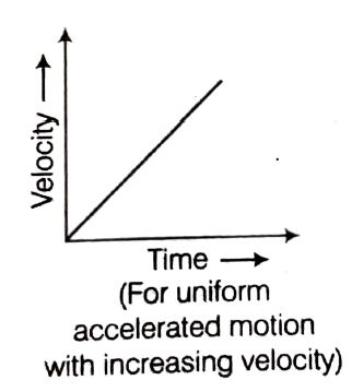 Velocity-time graph for motion with uniform acceleration