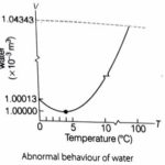 How to explain the anomalous expansion of water in simple words?
