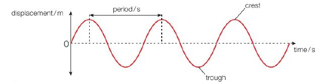 figure 2: displacement of a particular point in the wave with respect to time.