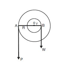 Deriving the Mechanical Advantage formula for the wheel and axle