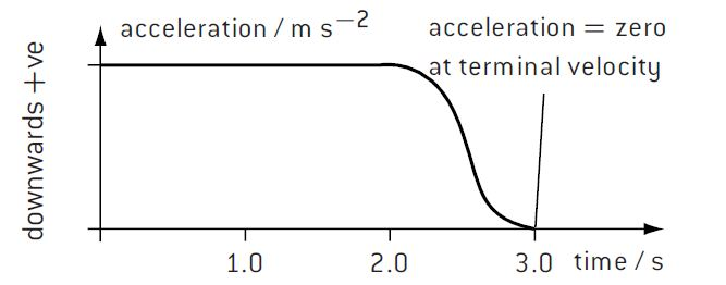 Acceleration-time graph of vertical fall against air-drag