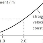 Motion graphs of vertical fall against air-drag | Motion graphs of falling objects when air resistance is present