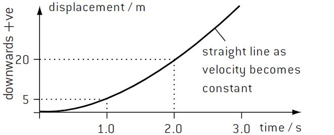 Displacement-time graph of vertical fall against air-drag