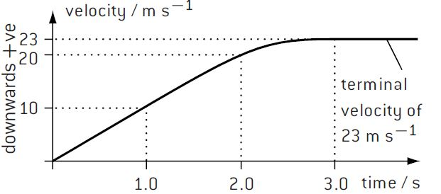 Velocity-time graph of vertical fall against air-drag
