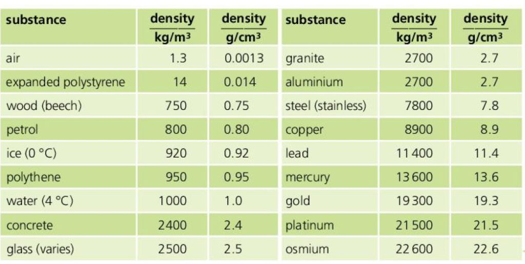 density chart - density of different substances in SI and CGS