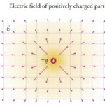 What is an Electric Field? | Formula, direction & Unit | derivation | Electric force & Potential