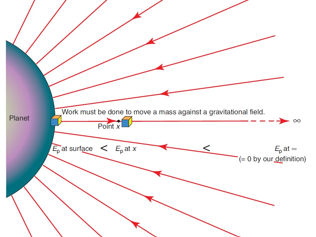 figure 2: gravitational potential energy Ep for a planet