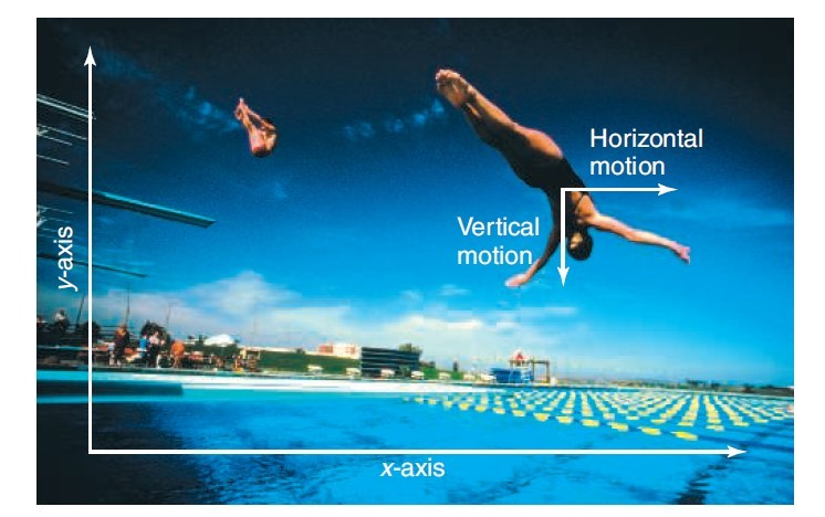 A frame of reference showing horizontal and vertical components of projectile motion