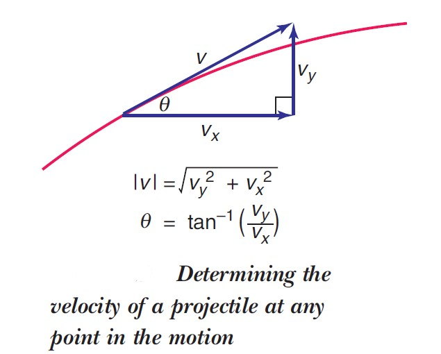 determining velocity of projectile at any point in the motion