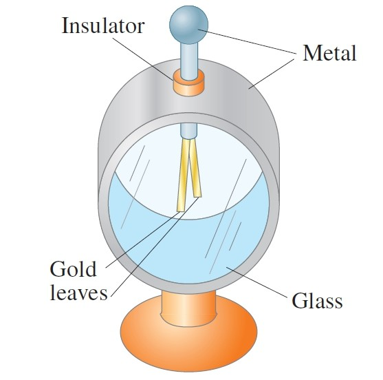 electroscope with labelling