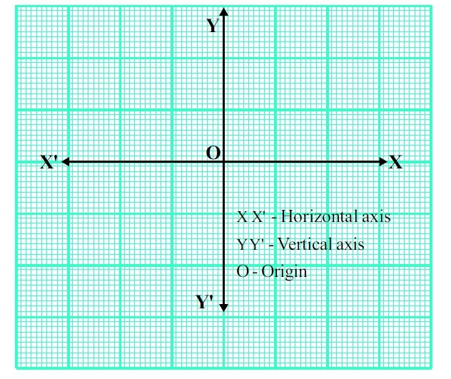 Diagram 1 - showing the axes and the the origin on a graph paper (How to use graph paper to draw motion graphs?)