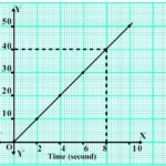 How to use graph paper to draw motion graphs?