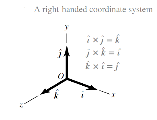 A right-handed coordinate system to calculate vector product