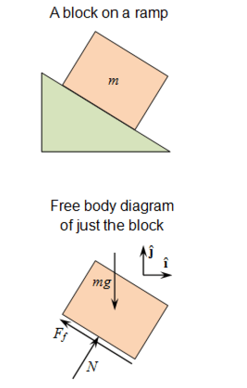figure 3: A block on ramp. this time with friction - free body diagram