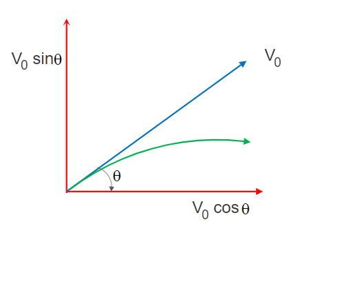 derivation of the equation of the projectile motion path