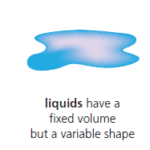 Molecular theory of solids, liquids, and gases to explain their shape and volume