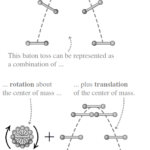 Derivation of the total Kinetic energy Equation for Combined Translation and Rotation | Rotation of a rigid body about a moving axis