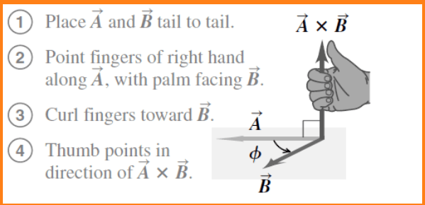 Finding out the direction of the vector product   right-hand rule - way 2