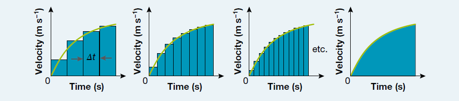 figure 7: By dividing the velocity-versus-time graph into rectangles representing small time intervals, the displacement can be estimated.