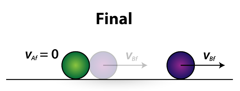 figure 3: after collision final velocities