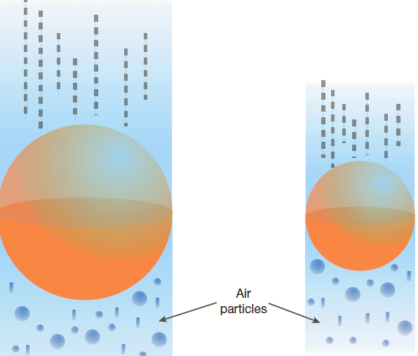An object with a larger cross-section collides with more air particles than one with a smaller cross-section.