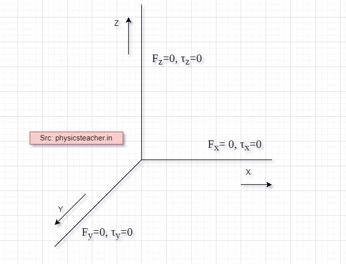 Conditions for mechanical equilibrium - 6 conditions to be satisfied