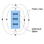 Magnetic Field & Magnetic Field Lines