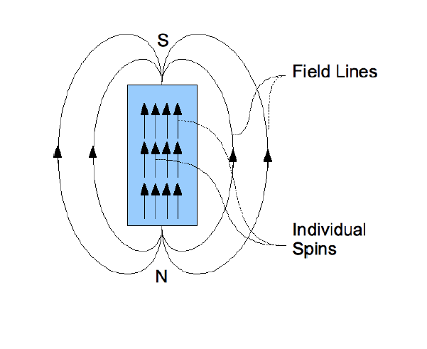 Magnetic field lines of permanent magnets