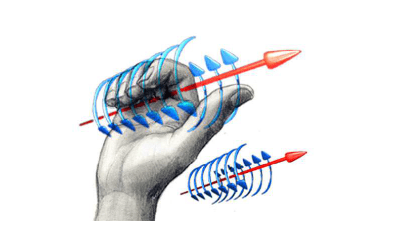 Magnetic field lines generated by current-carrying wires  using the so-called first right-hand rule
