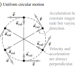 The differences between Uniform circular motion and projectile motion with diagrams