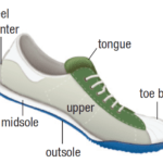 How do Running shoes increase the force of static friction exerted by the ground on the athlete?