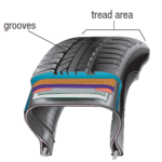 Racecar tires versus passenger car Tires - The Physics of Car Tires (based on Friction) | Slick Tyre vs. Road Tyre - based on frictional force
