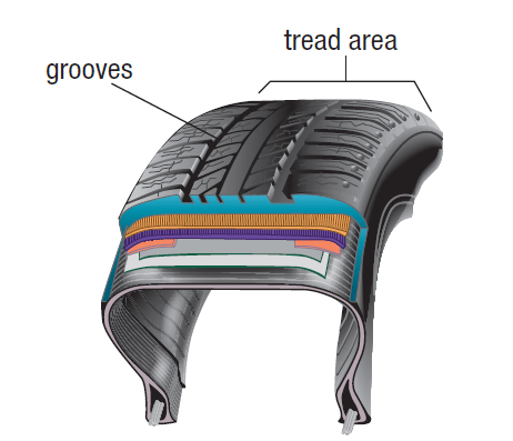 Figure 1 - the tread on passenger (road) car tires. This image is used to compare Racecar tires and passenger car Tires with the help of the Physics of Car Tires (based on Friction) | (Slick Tyre vs. Road Tyre - based on frictional force)