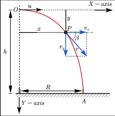 Figure 1: Horizontal projectile and derivation of its equations | trajectory, velocity, time of flight of horizontal projectile - a projectile launched horizontally