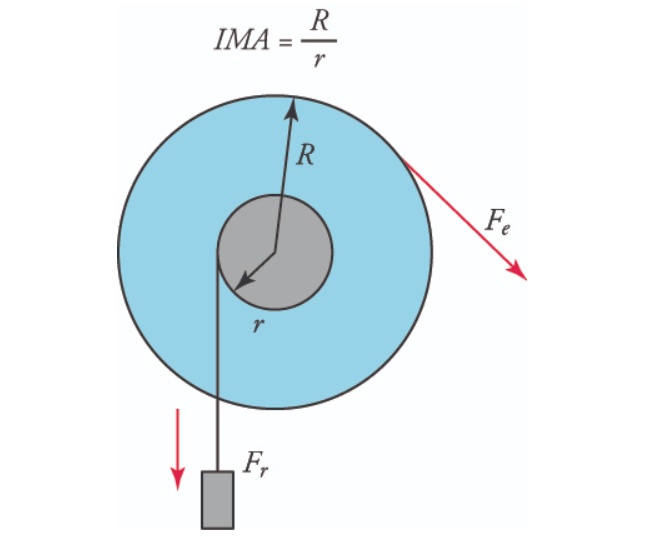 Wheel & Axle Image with load and effort shown. Mechanical Advantage of Wheel and Axle = Radius of the wheel/radius of the axle = R/r. As R > r, the MA of wheel and axle is always greater than 1.