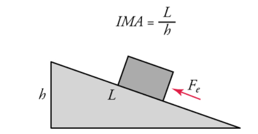 Ideal Mechanical Advantage (IMA) of the inclined plane= = Effort distance / resistance distance = length of incline / height of incline