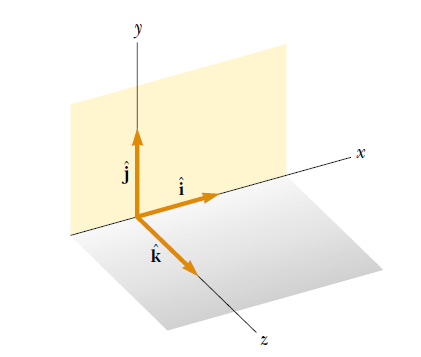 unit vectors i, j, k represent unit vectors pointing in the positive x, y, and z directions