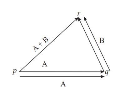 If two vectors are represented in magnitude and direction by the two sides of a triangle taken in order, the resultant is represented by the third side of the triangle taken in the opposite order. This is called the triangle law of vectors.