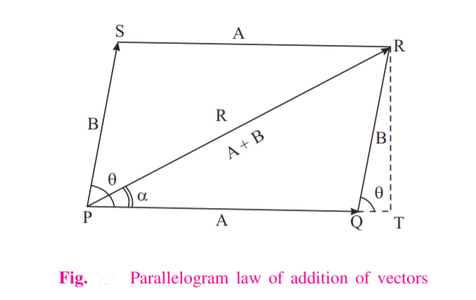 Parallelogram Law diagram - Let A and B be the two vectors and let θ be the angle between them as shown in Fig. above. To calculate the vector sum, we complete the parallelogram. Here side PQ represents vector A, side PS represents B and the diagonal PR represents the resultant vector R. Here,α angle is the angle the resultant makes with base vector and the angle denotes the direction of the resultant or the vector sum.