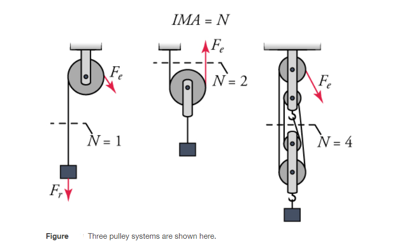 How to find out the Mechanical Advantage of Pulley   MA & IMA pulley