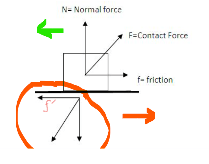 Relative motion of the surface below | friction for relative motion of the surface below