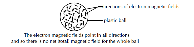 plastic ball is not magnetic and has no magnetic field - why?