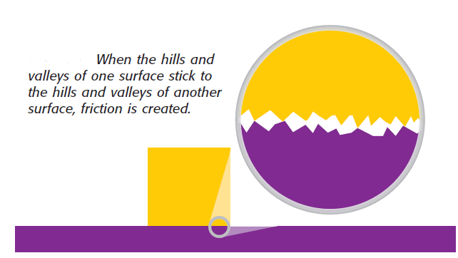 Source of friction - When the hills and valleys of one surface stick to the hills and valleys of another surface, friction is created.