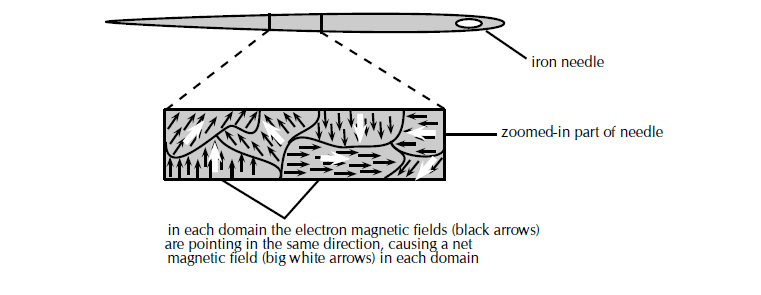 domains of ferromagnetic materials and magnetism