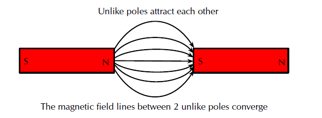 Unlike poles attract each other, The magnetic field lines between 2 unlike poles converge