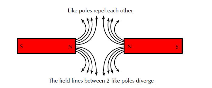 Like poles repel each other, The field lines between 2 like poles diverge