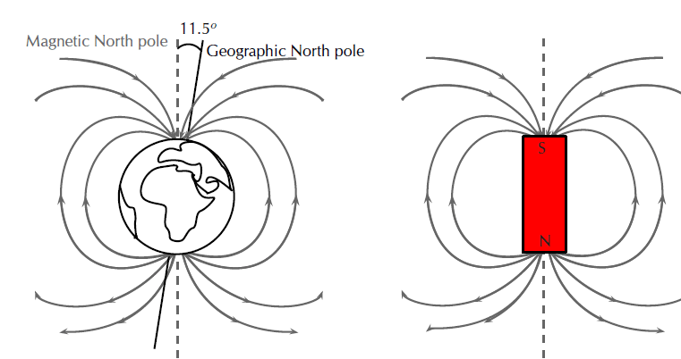 representation of the Earth's magnetic field