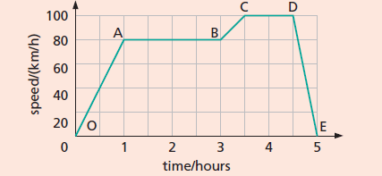 Worksheet on velocity-time graph (question 5 figure)