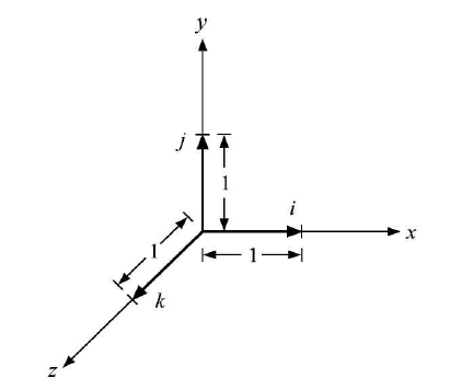 i, j, and k are the unit vectors along the X-axis, Y-axis, and Z-axis respectively (cartesian)