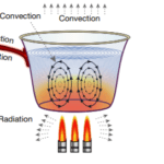 Conduction, Convection, & Radiation - Energy transfer during heating & cooling